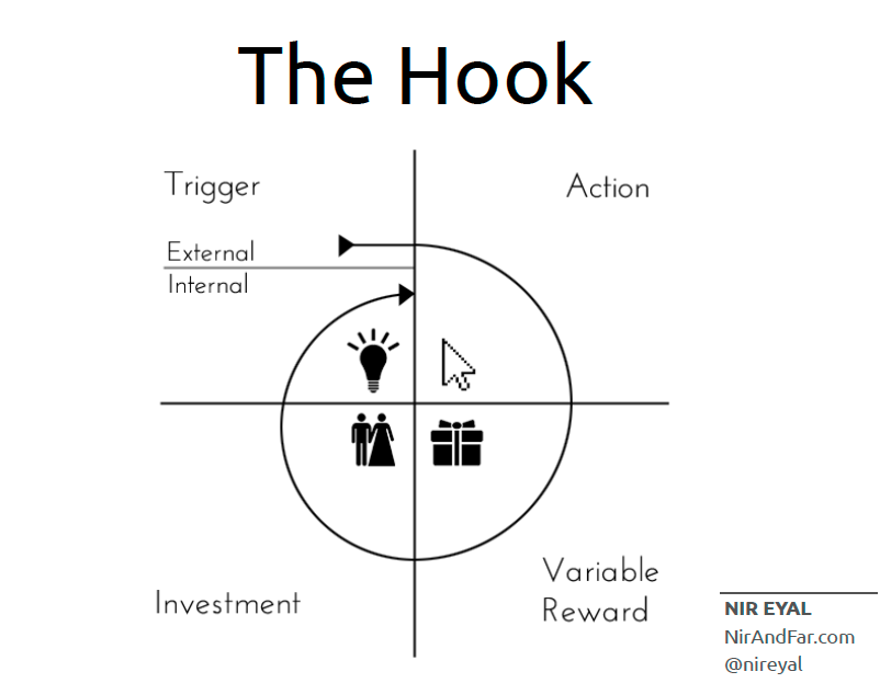 The Hook model developed by Nir Eyal.