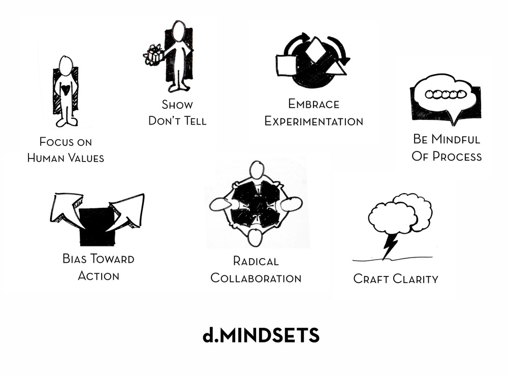 The seven mindsets associated with the design thinking process as taught at the Stanford d.school.