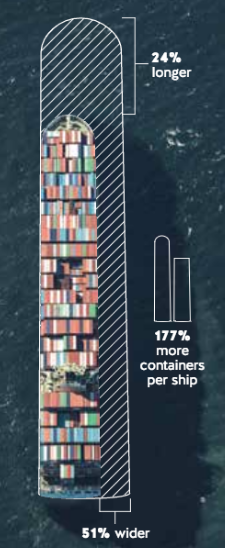 The new locks allow for ships that are 51 percent wider and 24 percent longer. This translates to 177 percent more containers per ship.