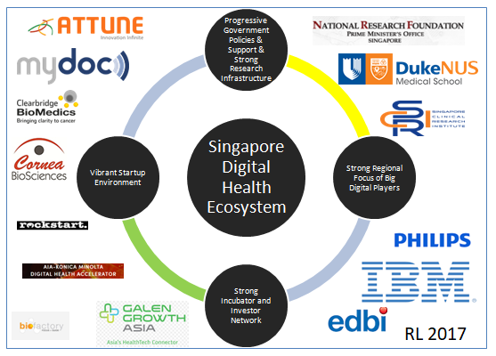 Digital Health Ecosystem In Singapore - Q4 2017 — Resource