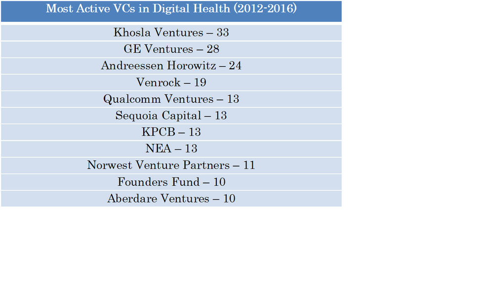 Active VCs in Digital Health
