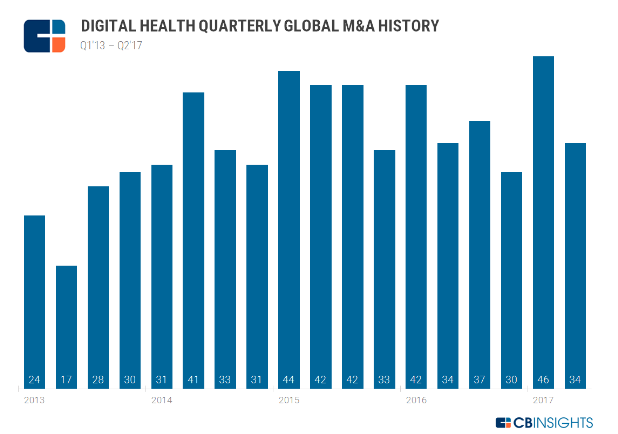 Digital Health Quarterly Global M&A History by CB Insights