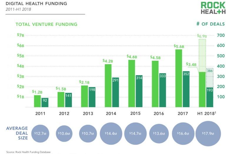 Digital Health Funding USA.jpg