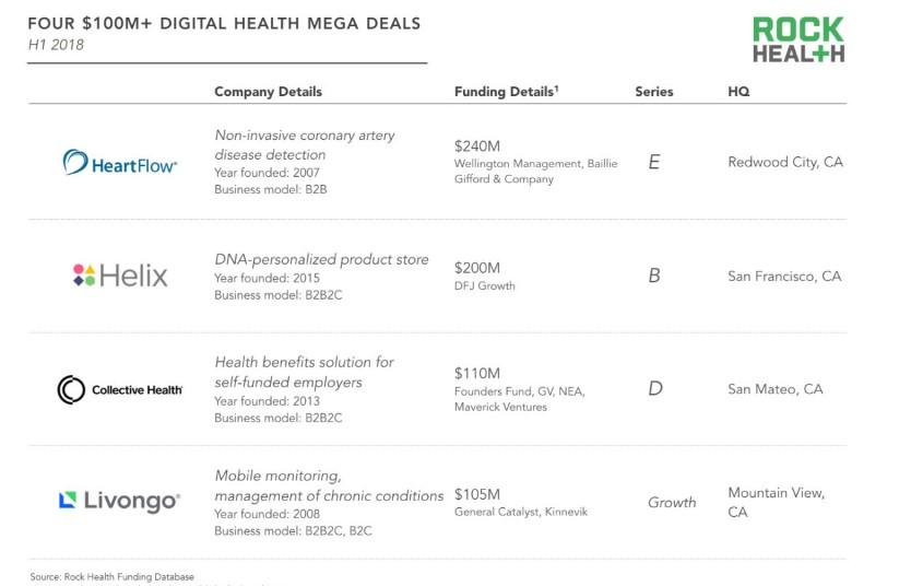 100M Digital Health Mega Deals USA.jpg