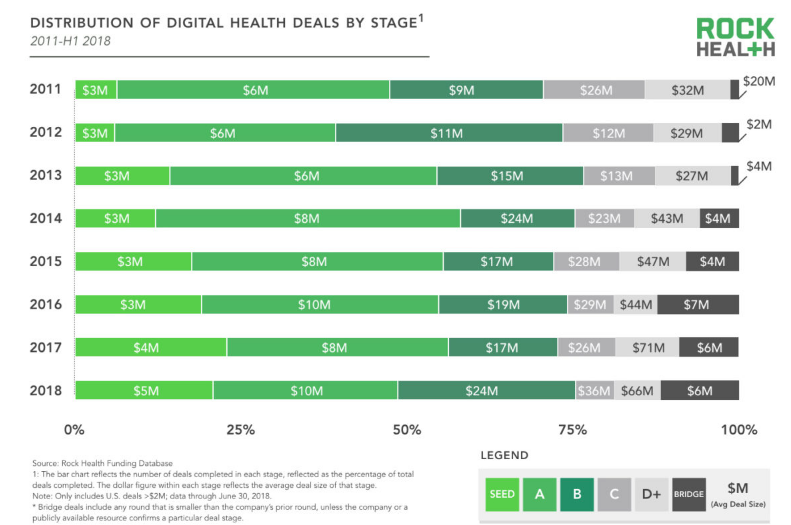 Distrribution Digital Health Deals By Stage USA.png