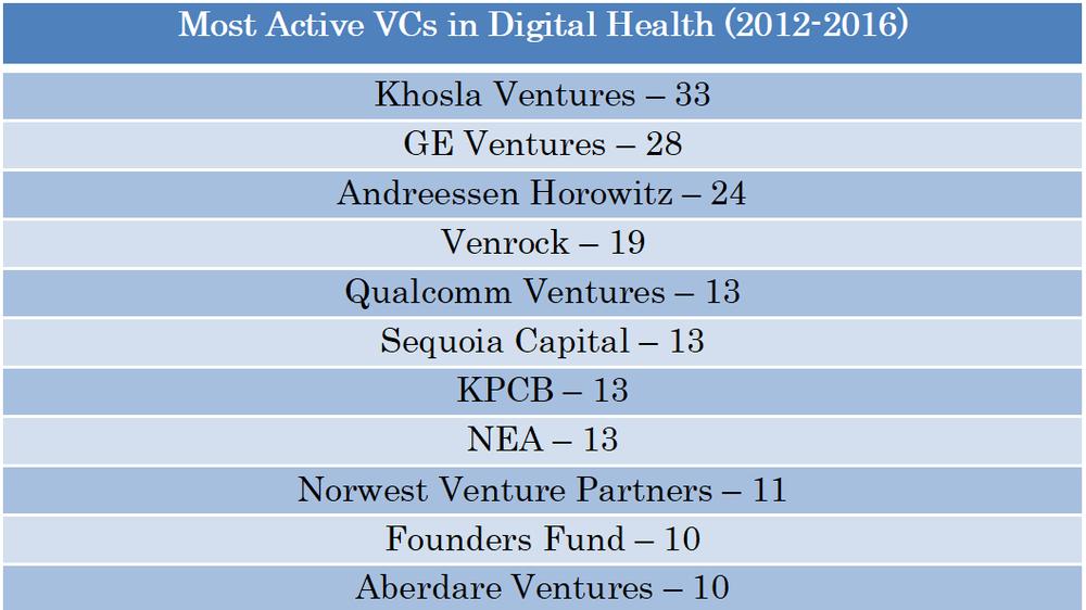 Active VCs Digital Health USA.png
