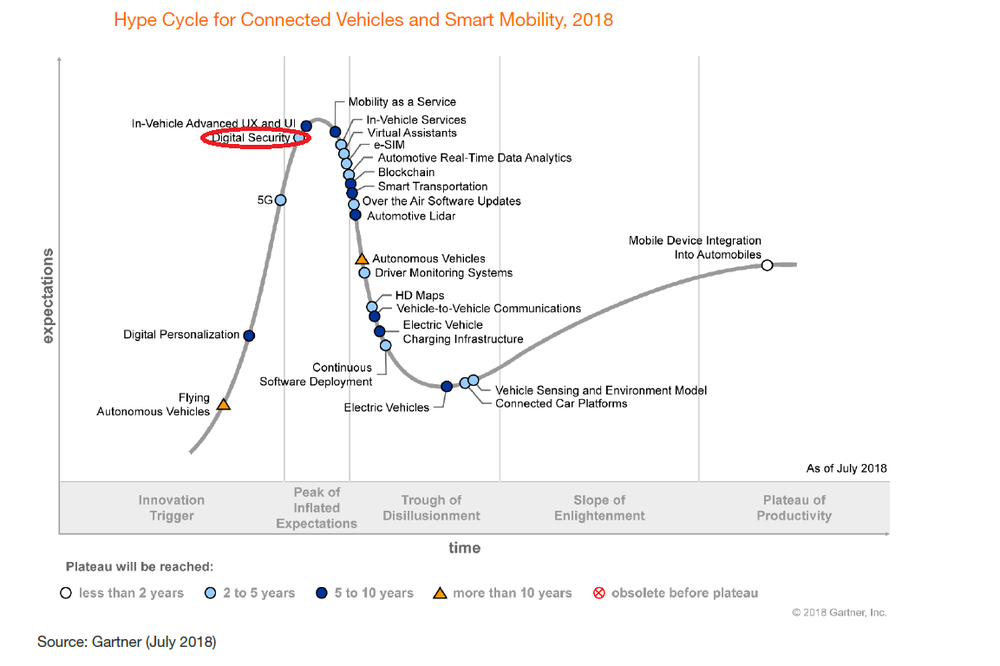https://www.gartner.com/doc/3883166/hype-cycle-connected-vehicles-smart