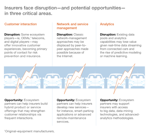 Source:  https://www.mckinsey.com/business-functions/digital-mckinsey/our-insights/shifting-gears-insurers-adjust-for-connected-car-ecosystems