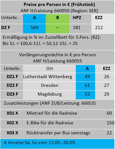 Elbradweg Tabelle.PNG