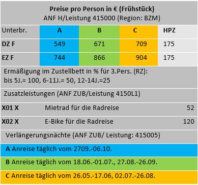 Etschradweg Tabelle.PNG
