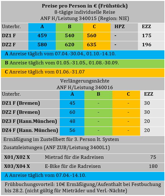 Weser Radweg Tabelle.PNG