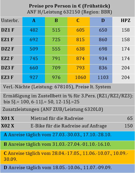 Bodensee Radweg Tabelle.PNG