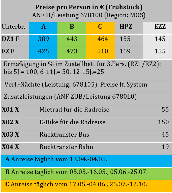 Mosel radweg Tabelle.PNG