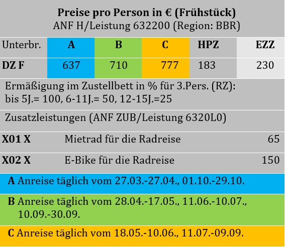 Bodensee Bummlertour Tabelle.PNG