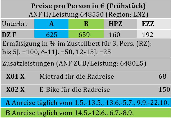 Donau Regional Tabelle.PNG