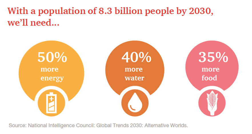 2030: 8.3B people on Earth. Needs: +50% energy, +40% water, +35% food