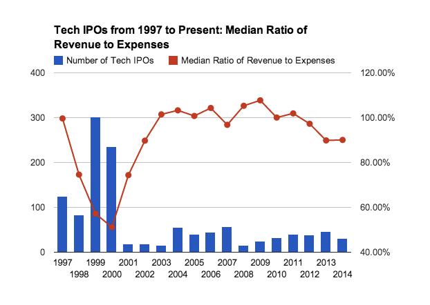 Tech IPOs from 1997 to present: median ratio of revenue to expenses.