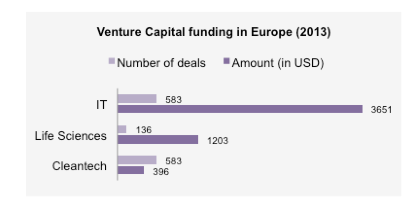 VC deal in Europe (2013)