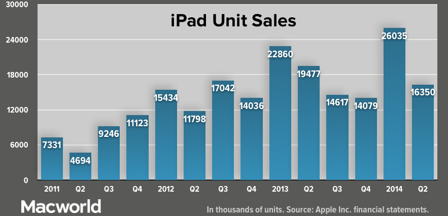 And so, if you really look at it in just four years after we launched the very first iPad, we've sold over 210 million, which is more than we or I think anyone thought was possible at that period of time. And it's interesting to note that that's almost twice as many iPhones that we've sold in a comparable period of time, and over seven times as many iPods as we've sold in the period of time. So, I think it's important to kind of put that in perspective. We've come a long way very, very quickly…   [..]   As a standalone business, just based on the last 12 months of revenue, the iPad would be in the top 100 companies in the Fortune 500. Think about that for a second. The iPad alone is bigger than almost all Fortune 500 companies.