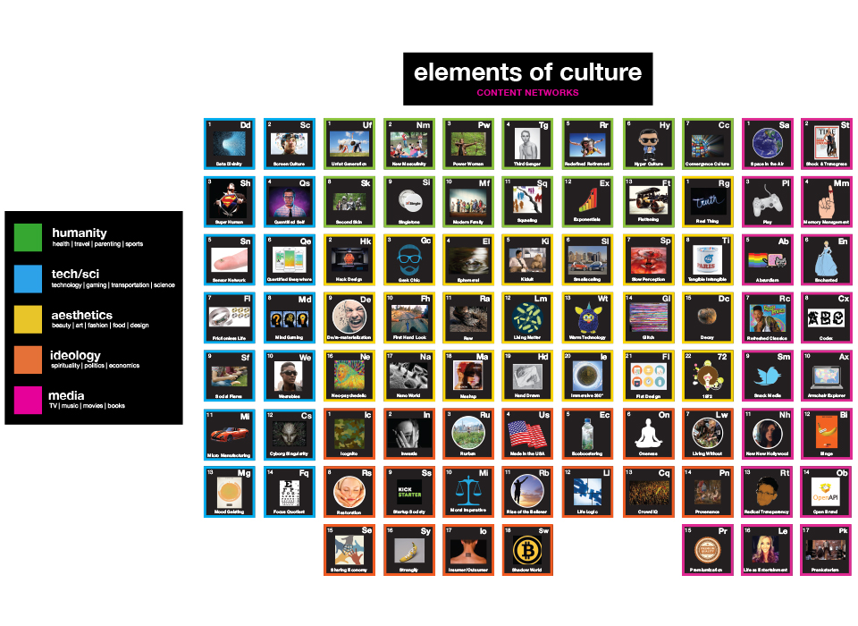 #framework The elements of culture by @terryyoungny (Sparks & Honey), NYC     #loveit   ( http://www.sparksandhoney.com/the-open-agency-index/ )
