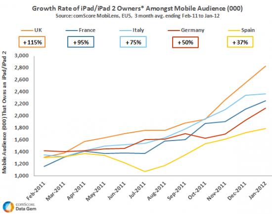 En #France, il y a plus de 2.2 millions de possesseurs d'iPad ou iPad 2, soit +95% sur an un (comScore 2012) #apple