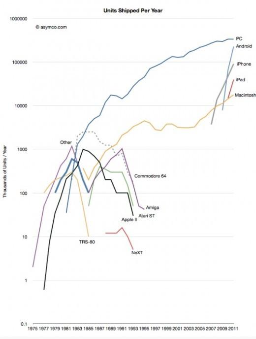 Vraiment comprendre de quoi pourquoi le mobile dans le digital c'est du sérieux, en une image.