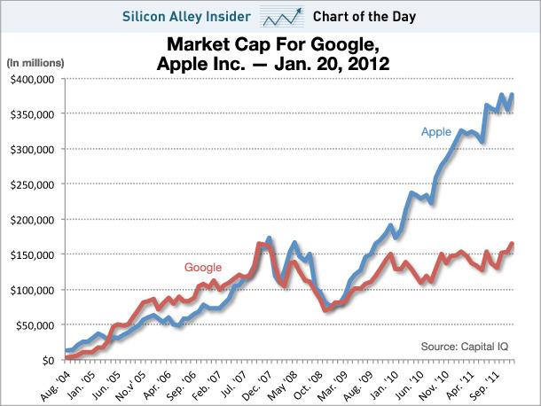 Une pomme quivalaitdeux fois Google.   Pas de doute Google doit réussir sa percée dans le social media (tiens et si on relançait G+ juste après Buzz) ou/et dans le mobile (tiens et si on rachetait motorola ?), sinon il va se faire croquer.#valuation #apple #google