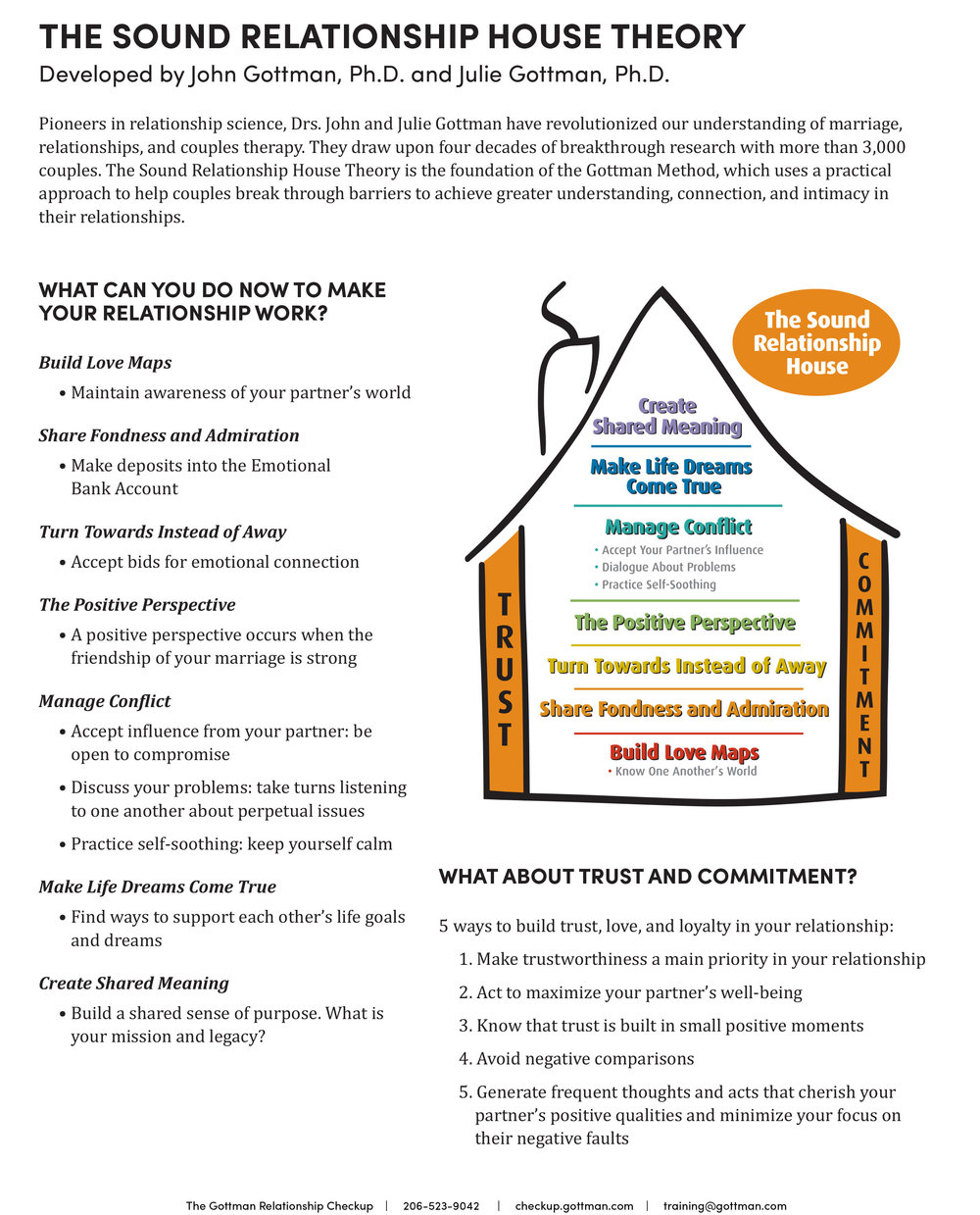 Sound Relationship House - The Sound Relationship House Theory was developed by John and Julie Gottman. It is a blueprint for healthy relationships with your partner. Click on image for PDF.