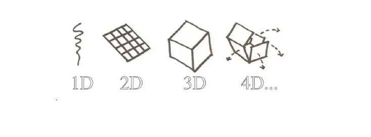 4D printing. Source: trivision.tv