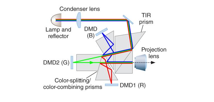 Digital Light Processing (DLP) Source: videoeffectsprod.com