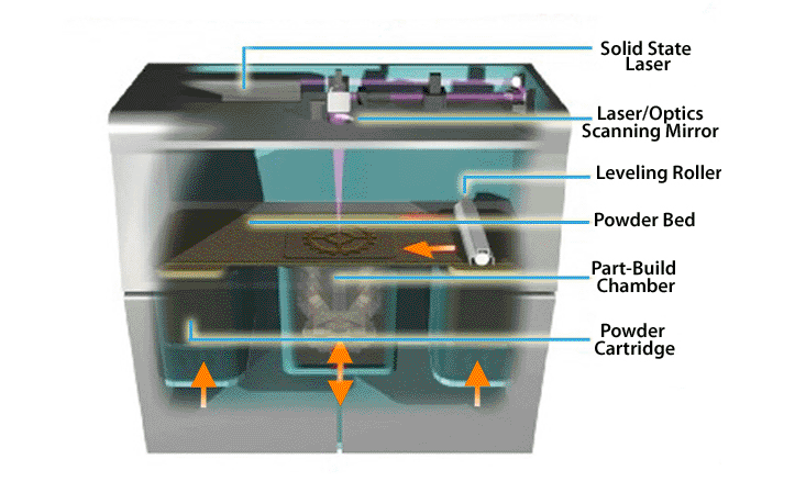Direct Metal Laser Sintering Process