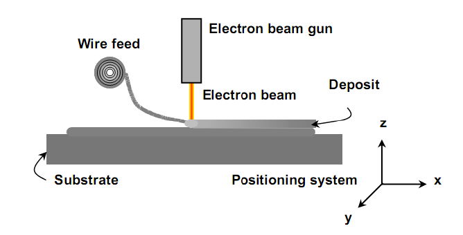 Electron Beam Freeform Fabrication diagram. Source: nanonewsnet.ru