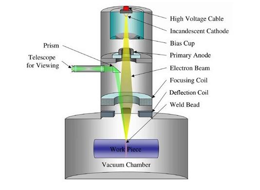 Electron Beam Melting (EBM) diagram. Source: mechanicalengineeringblog.com