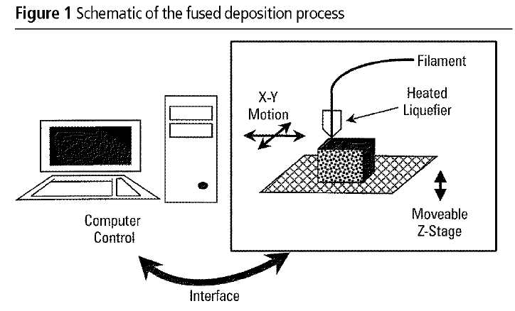 Fused Deposition Modeling (FDM) diagram. Source: emeraldinsight.com