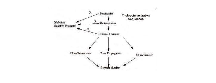 Hideo Kodama, Photopolymerization diagram