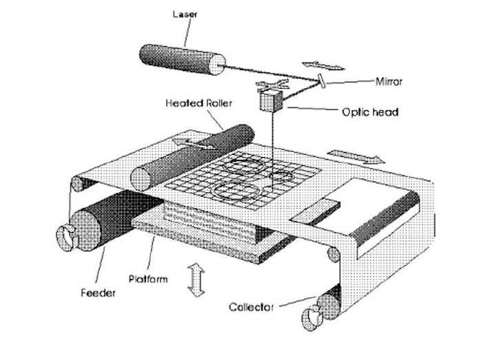 Laminated Object Manufacturing (LOM) diagram. Source: didayin.com