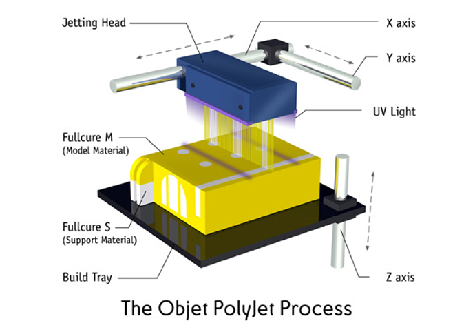 Light Polymerized 3D Printing