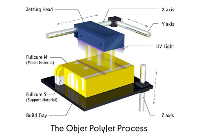 Light Polymerized 3D Printing