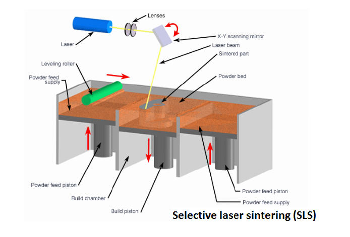 Diagram of Selective Laser Sintering device. Source: brambomb.nl
