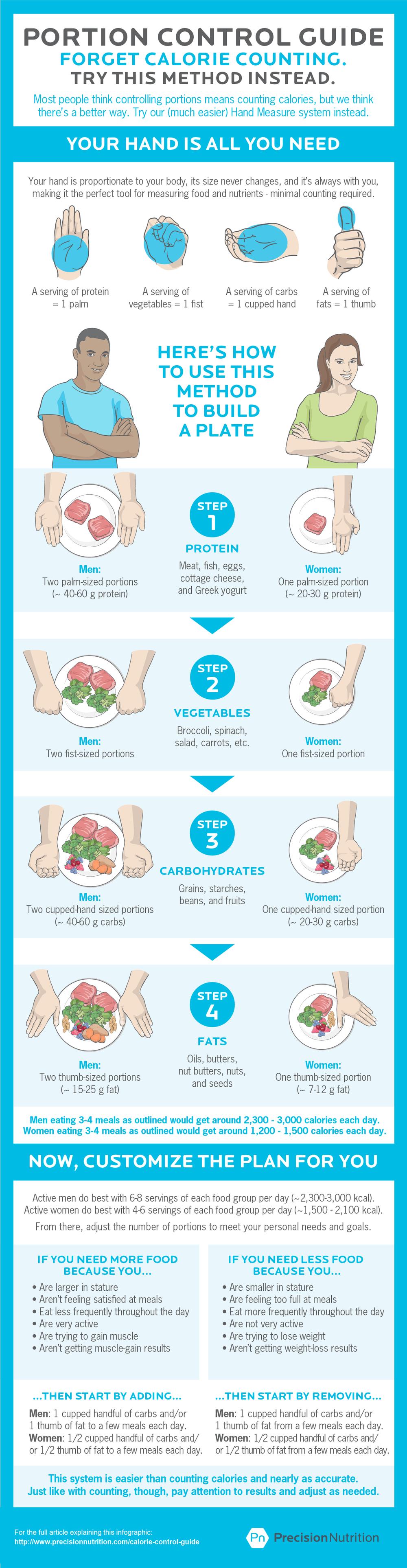 https://www.precisionnutrition.com/calorie-control-guide-infographic