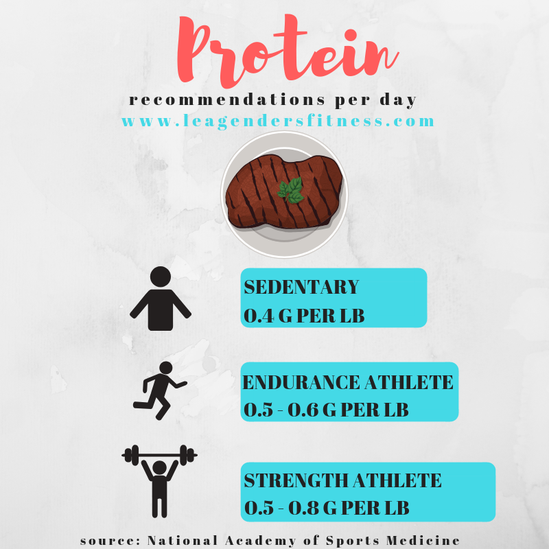protein intake recommendations national academy of sports medicine.png