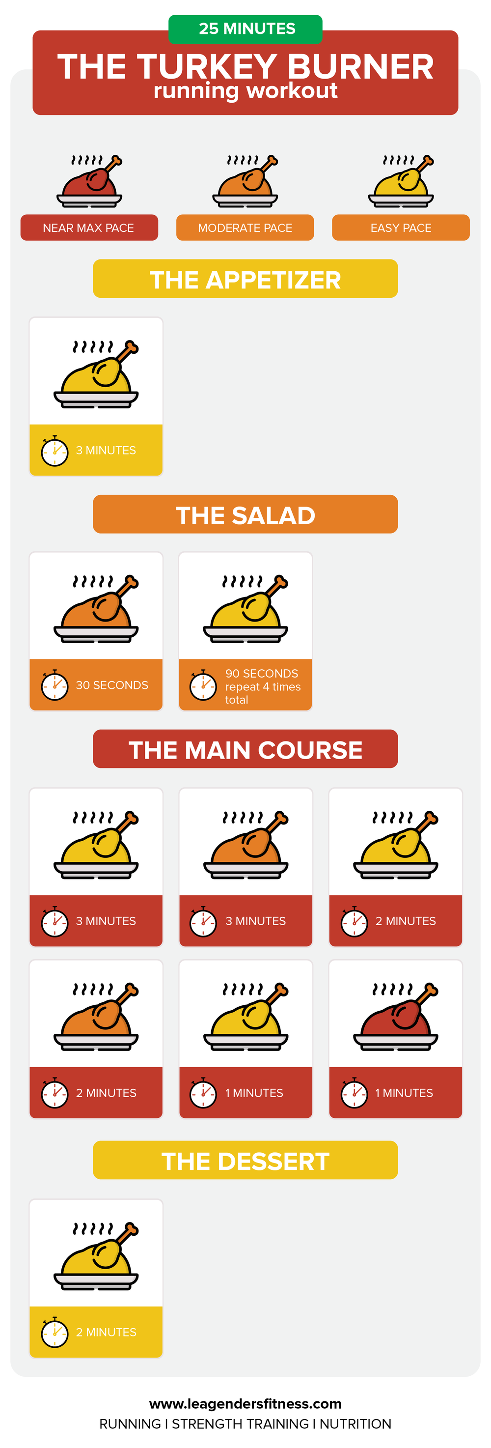 The turkey burner running workout. Save to your favorite Pinterest running board for later.