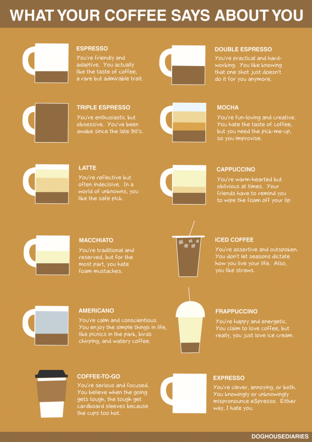Mashable-What-Your-Coffee-Says-About-You