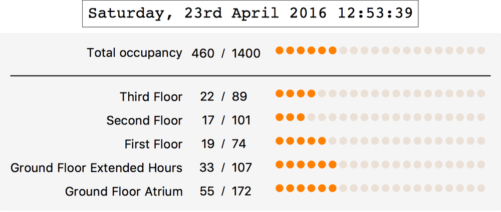 Occupancy and PC usage on all floors.