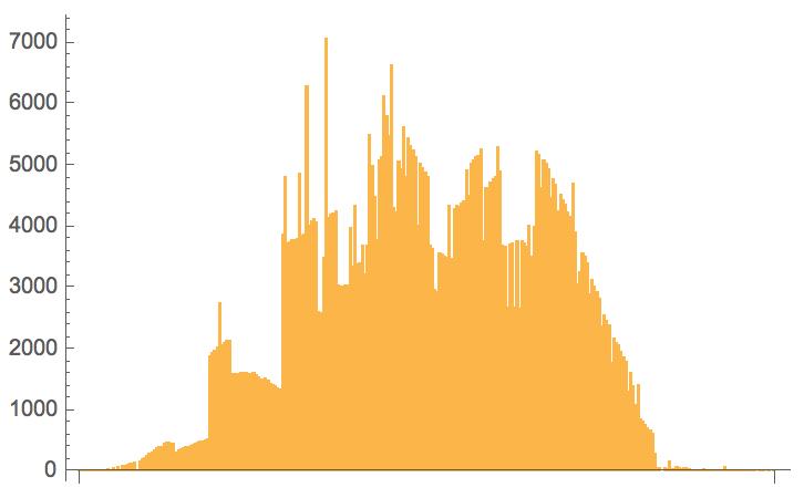 Barchart plot of intervals over 24 hours.