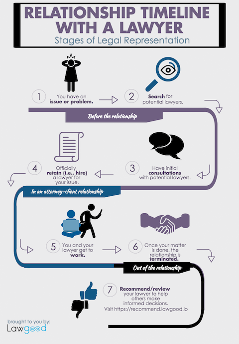 Typical timeline of finding and hiring a lawyer.