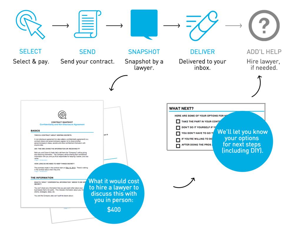 Contract Snapshot How it Works