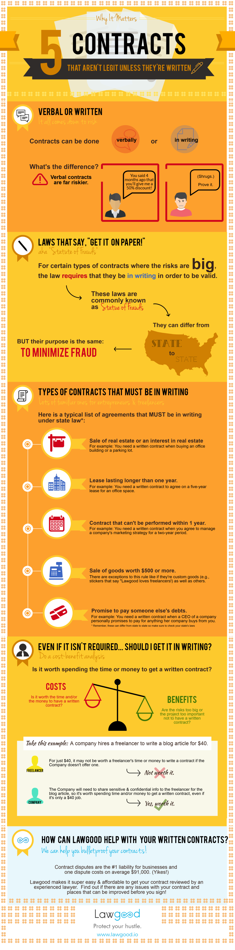 "There are certain contracts that MUST be in writing in order to be valid and enforceable.  Make sure you that none of your ""verbal"" contracts fall into one of these categories!"