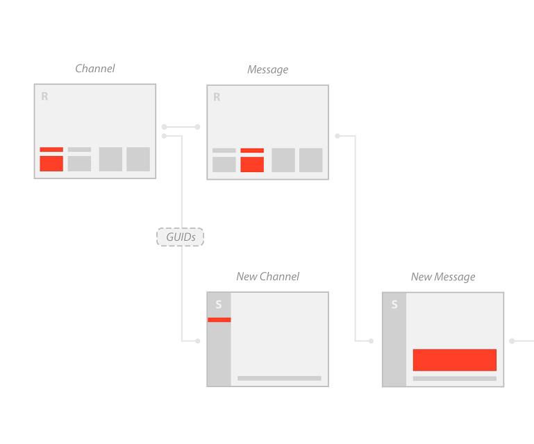 Flow Diagram: Rhino → Slack