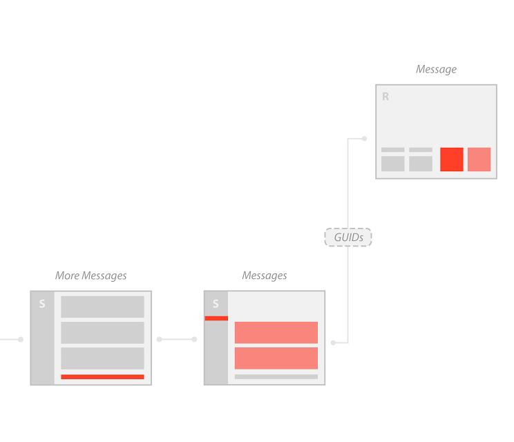 Flow Diagram: Slack → Rhino